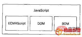 爱上源码网文章一文谈谈JavaScript和ECMAScript的关系的内容插图1