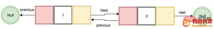 爱上源码网文章JavaScript实现双向链表(代码示例)的内容插图