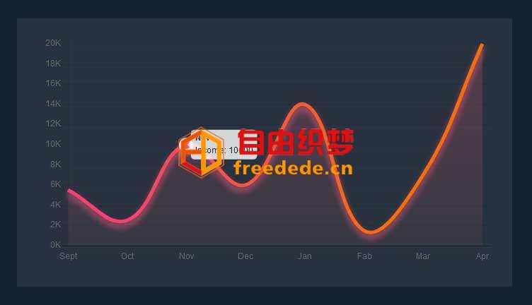 爱上源码网文章Chart每月收入曲线图表代码的内容插图