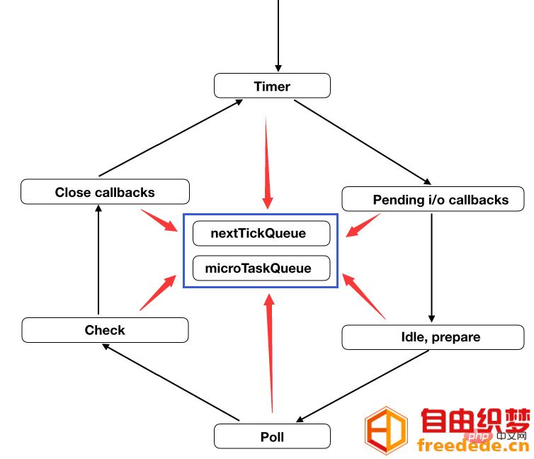 爱上源码网文章JavaScript在nodejs环境下执行机制和事件循环的内容插图1