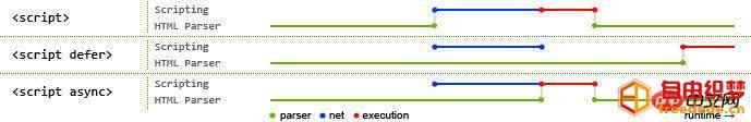 爱上源码网文章页面性能优化的方法总结的内容插图2