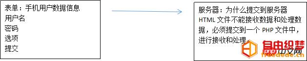 爱上源码网文章html中form表单的内标签是什么?如何使用 ?的内容插图2