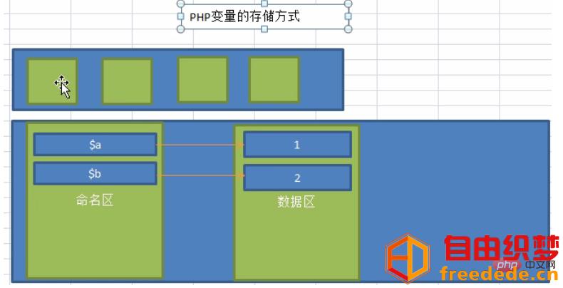 爱上源码网文章关于php变量申明和内存中的存放方式的内容插图