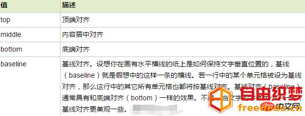 爱上源码网文章关于html valign属性的作用和使用方法详解(附使用方法实例)的内容插图