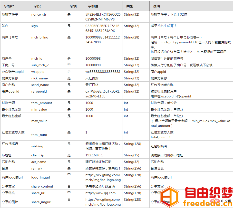 爱上源码网文章实现PHP微信红包API接口的内容插图1