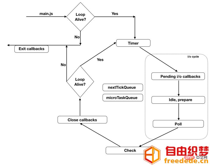 爱上源码网文章JavaScript在nodejs环境下执行机制和事件循环的内容插图